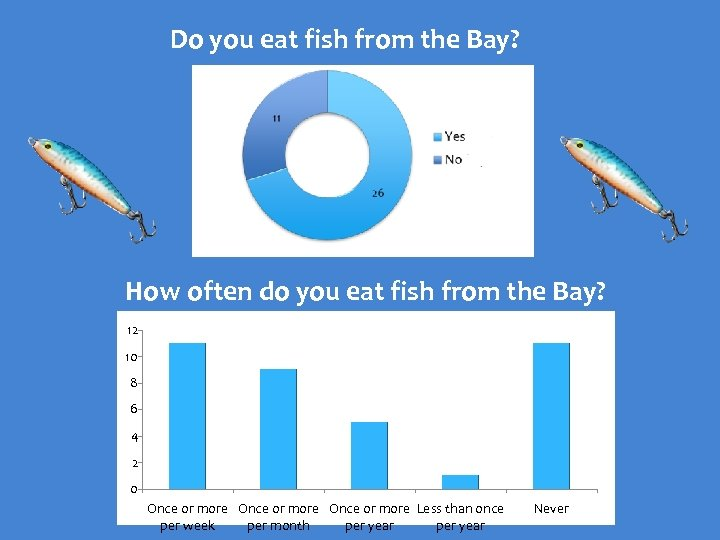 Do you eat fish from the Bay? How often do you eat fish from