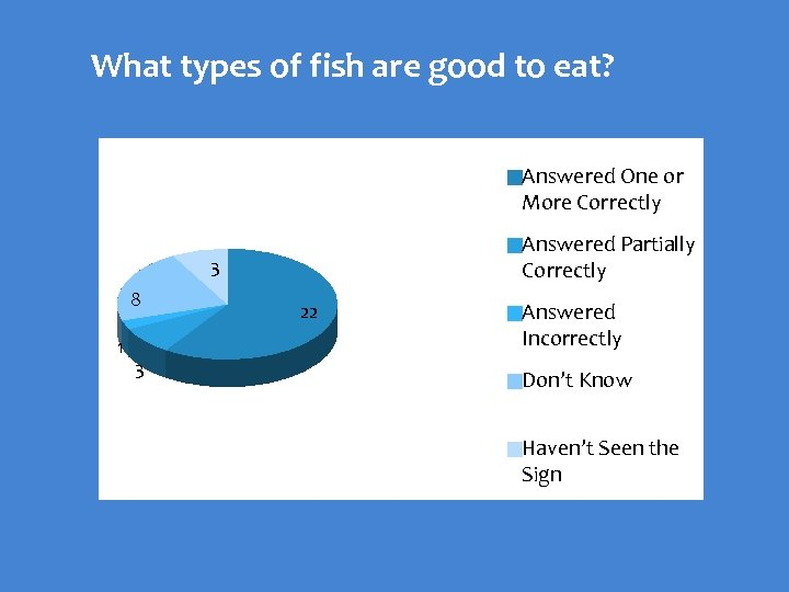 What types of fish are good to eat? Answered One or More Correctly Answered