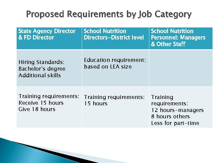 Proposed Requirements by Job Category State Agency Director & FD Director School Nutrition Directors-District