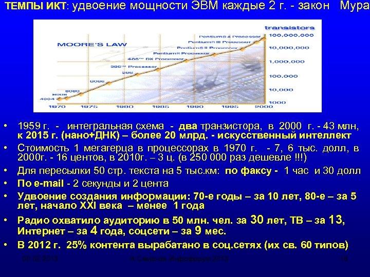ТЕМПЫ ИКТ: удвоение мощности ЭВМ каждые 2 г. - закон Мура ИКТ • 1959