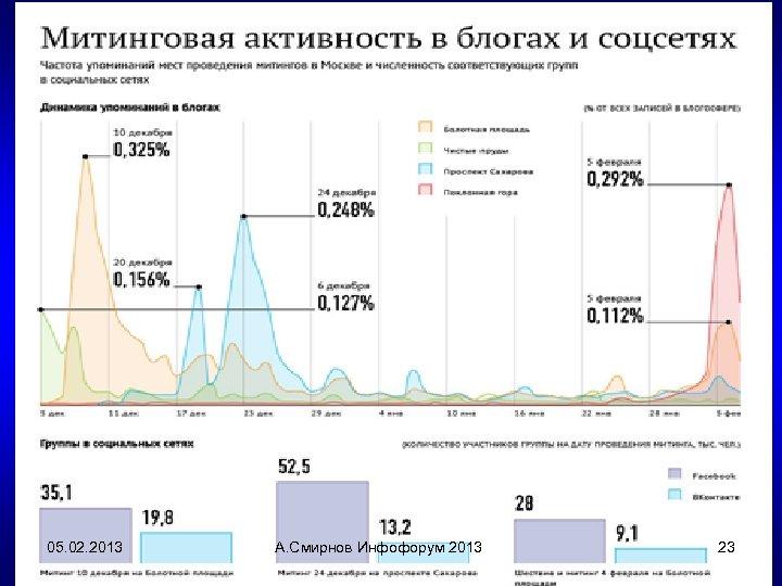 05. 02. 2013 А. Смирнов Инфофорум 2013 23