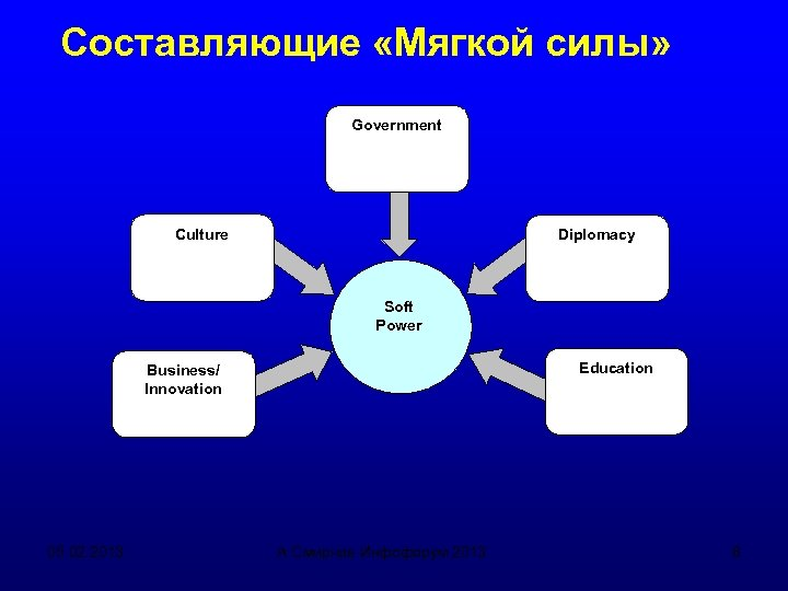 Составляющие «Мягкой силы» Government Culture Diplomacy Soft Power Education Business/ Innovation 05. 02. 2013