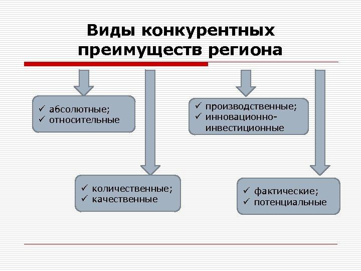 Виды конкурентных преимуществ региона ü абсолютные; ü относительные ü количественные; ü качественные ü производственные;