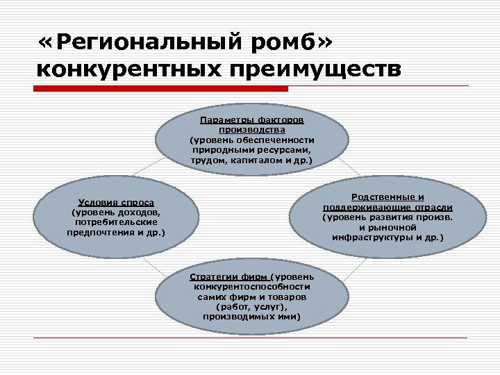 «Региональный ромб» конкурентных преимуществ Параметры факторов производства (уровень обеспеченности природными ресурсами, трудом, капиталом