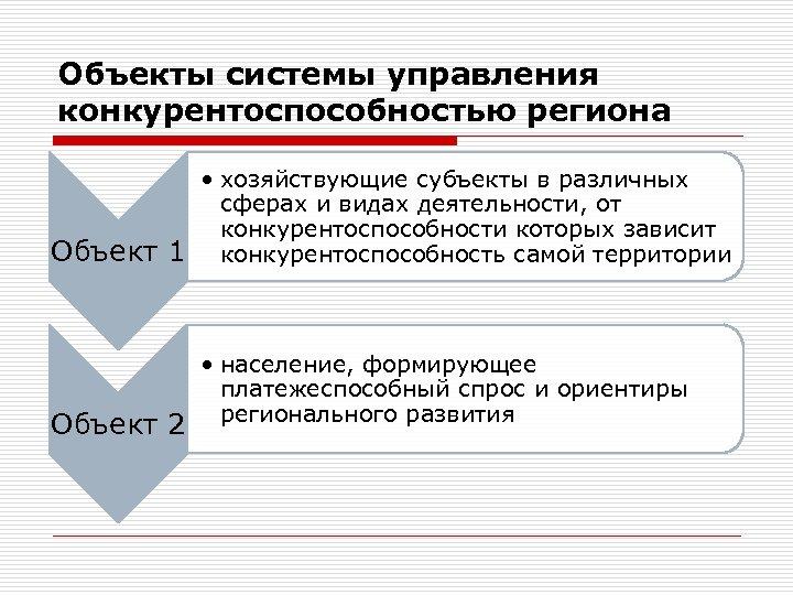 Объекты системы управления конкурентоспособностью региона Объект 1 Объект 2 • хозяйствующие субъекты в различных