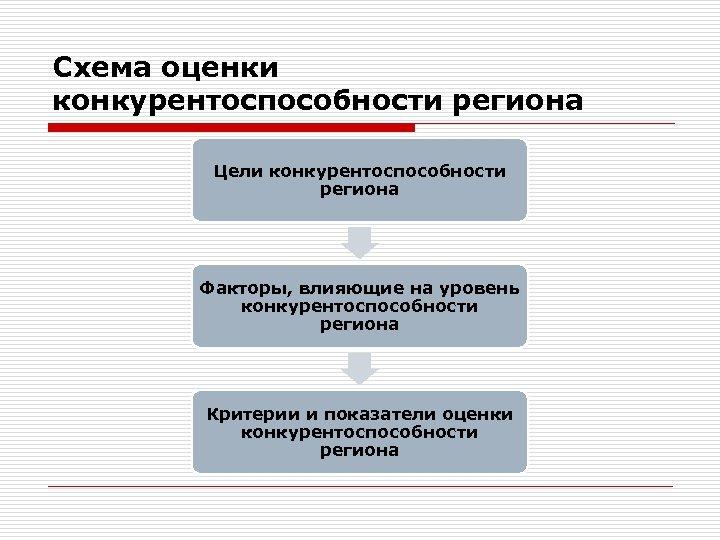 Схема оценки конкурентоспособности региона Цели конкурентоспособности региона Факторы, влияющие на уровень конкурентоспособности региона Критерии