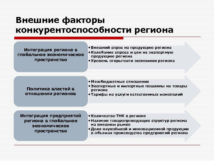 Внешние факторы конкурентоспособности региона • Внешний спрос на продукцию региона Интеграция региона в •