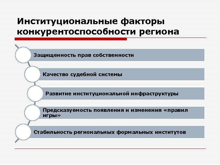 Институциональные факторы конкурентоспособности региона Защищенность прав собственности Качество судебной системы Развитие институциональной инфраструктуры Предсказуемость