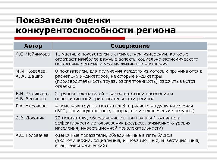 Показатели оценки конкурентоспособности региона Автор Содержание Л. С. Чайникова 11 частных показателей в стоимостном
