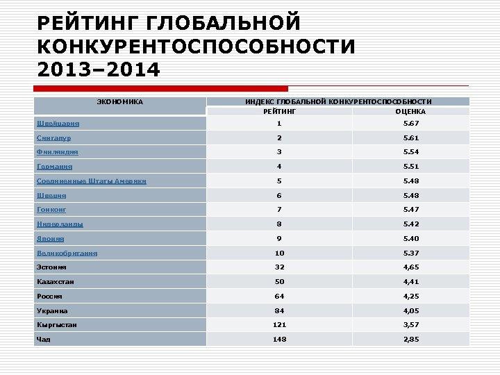 РЕЙТИНГ ГЛОБАЛЬНОЙ КОНКУРЕНТОСПОСОБНОСТИ 2013– 2014 ЭКОНОМИКА ИНДЕКС ГЛОБАЛЬНОЙ КОНКУРЕНТОСПОСОБНОСТИ РЕЙТИНГ ОЦЕНКА Швейцария 1 5.