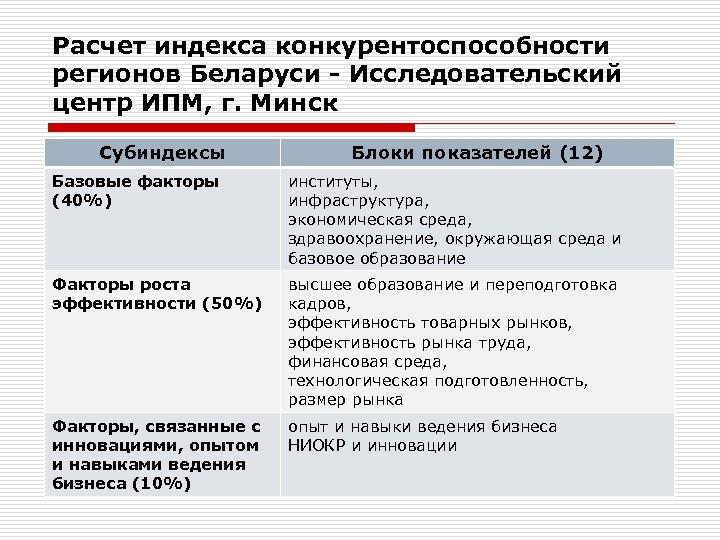 Расчет индекса конкурентоспособности регионов Беларуси - Исследовательский центр ИПМ, г. Минск Субиндексы Блоки показателей