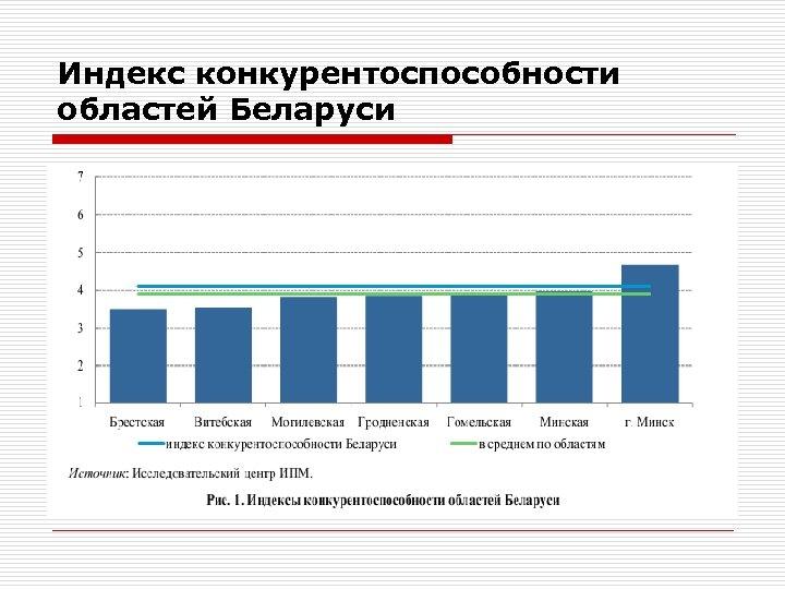 Индекс конкурентоспособности областей Беларуси