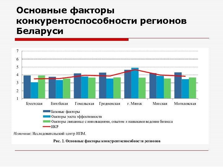 Основные факторы конкурентоспособности регионов Беларуси