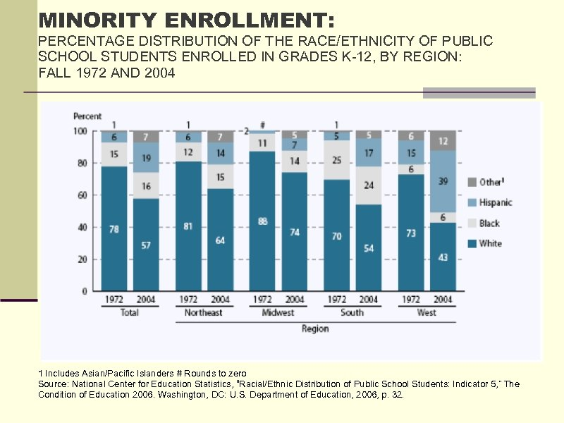 MINORITY ENROLLMENT: PERCENTAGE DISTRIBUTION OF THE RACE/ETHNICITY OF PUBLIC SCHOOL STUDENTS ENROLLED IN GRADES