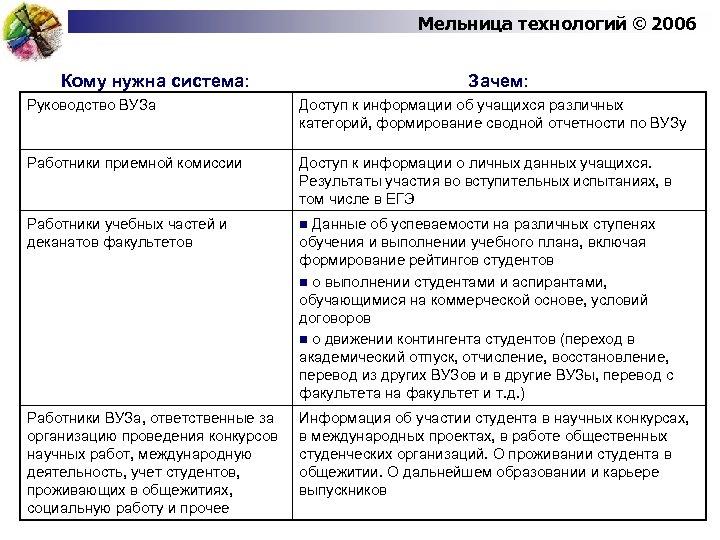 Мельница технологий © 2006 Кому нужна система: Зачем: Руководство ВУЗа Доступ к информации об