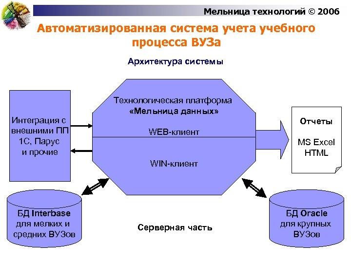 Мельница технологий © 2006 Автоматизированная система учета учебного процесса ВУЗа Архитектура системы Интеграция с