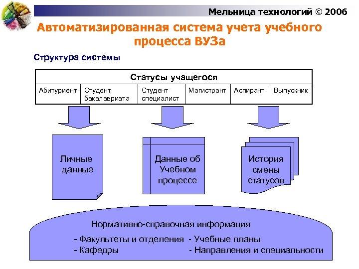 Мельница технологий © 2006 Автоматизированная система учета учебного процесса ВУЗа Структура системы Статусы учащегося