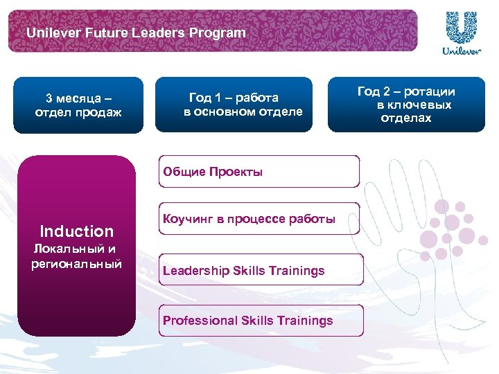 Unilever Future Leaders Program 3 месяца – отдел продаж Год 1 – работа в