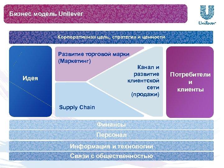 Бизнес модель Unilever Корпоративная цель, стратегия и ценности Развитие торговой марки (Маркетинг) Канал и