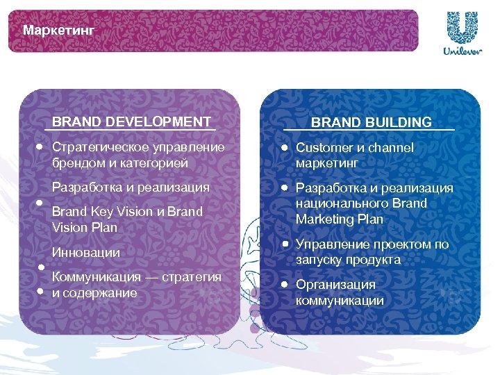 Маркетинг BRAND DEVELOPMENT BRAND BUILDING Стратегическое управление брендом и категорией Customer и channel маркетинг