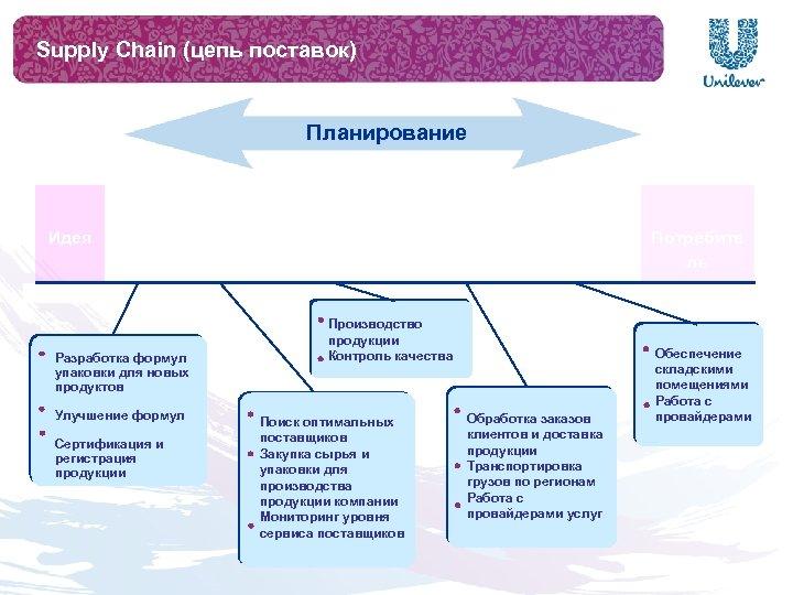 Supply Chain (цепь поставок) Планирование Идея R&D Закупки Разработка формул упаковки для новых продуктов