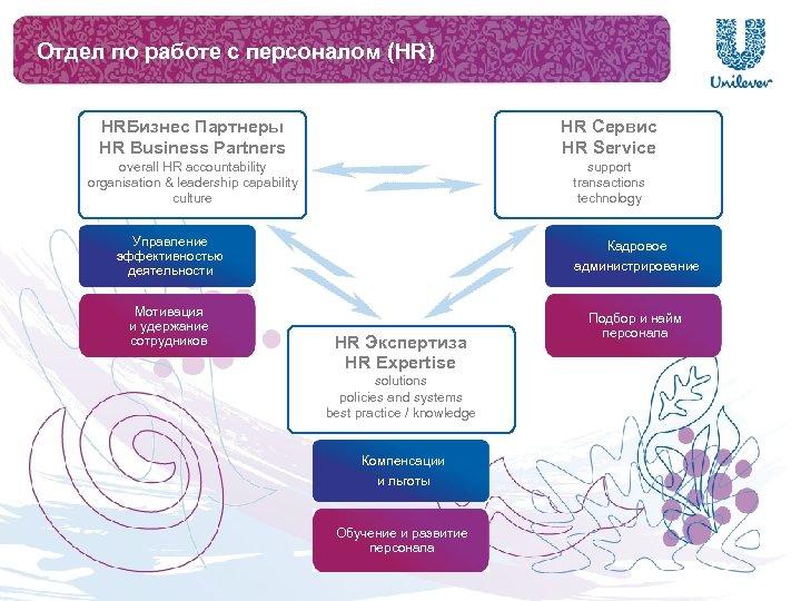 Отдел по работе с персоналом (HR) HRБизнес Партнеры HR Business Partners HR Сервис HR