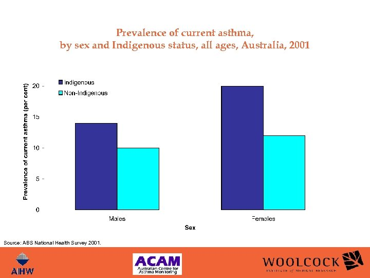 Prevalence of current asthma, by sex and Indigenous status, all ages, Australia, 2001 Source: