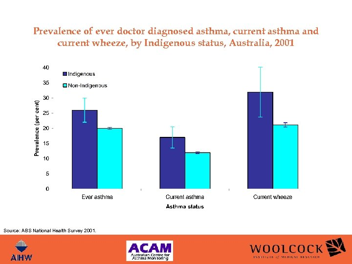 Prevalence of ever doctor diagnosed asthma, current asthma and current wheeze, by Indigenous status,