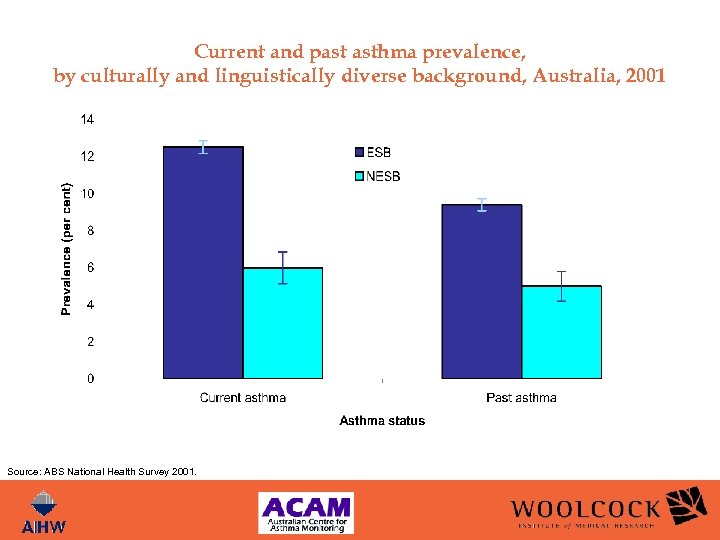 Current and past asthma prevalence, by culturally and linguistically diverse background, Australia, 2001 Source: