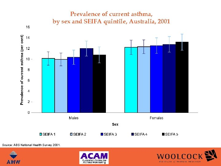 Prevalence of current asthma, by sex and SEIFA quintile, Australia, 2001 Source: ABS National