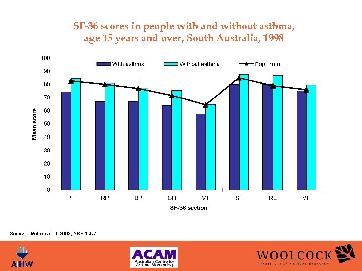 SF-36 scores in people with and without asthma, age 15 years and over, South