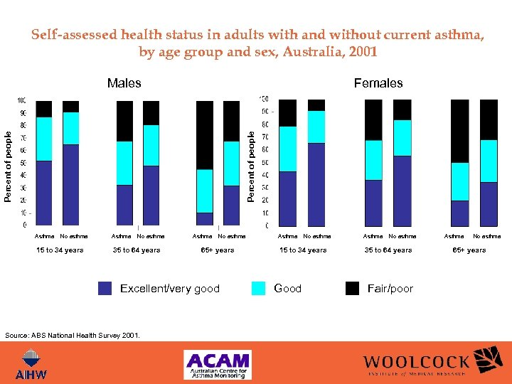 Self-assessed health status in adults with and without current asthma, by age group and