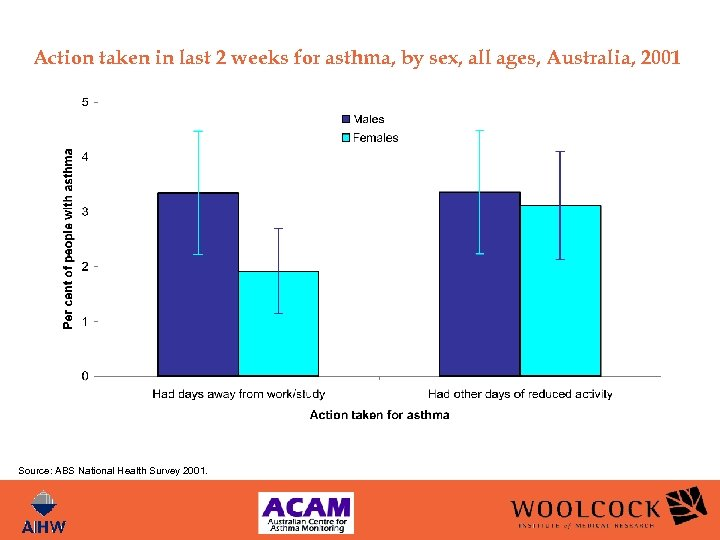 Action taken in last 2 weeks for asthma, by sex, all ages, Australia, 2001