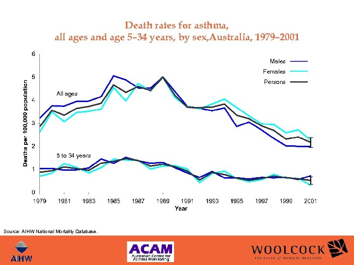 Death rates for asthma, all ages and age 5– 34 years, by sex, Australia,