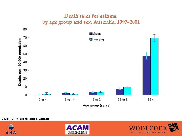 Death rates for asthma, by age group and sex, Australia, 1997– 2001 Source: AIHW