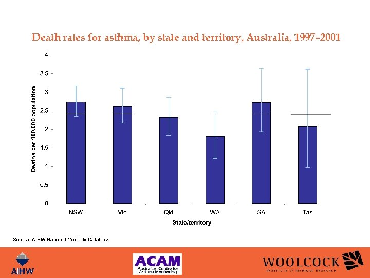 Death rates for asthma, by state and territory, Australia, 1997– 2001 Source: AIHW National
