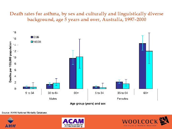 Death rates for asthma, by sex and culturally and linguistically diverse background, age 5