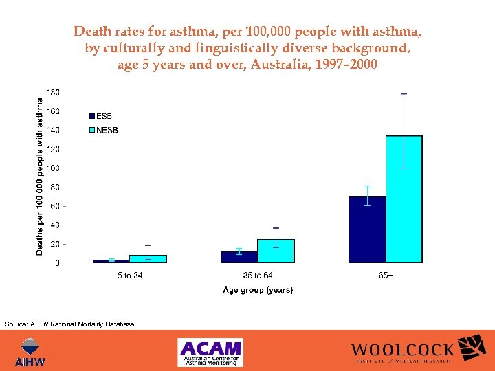 Death rates for asthma, per 100, 000 people with asthma, by culturally and linguistically