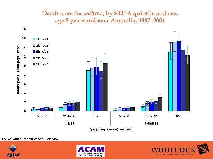 Death rates for asthma, by SEIFA quintile and sex, age 5 years and over