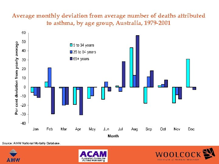 Average monthly deviation from average number of deaths attributed to asthma, by age group,