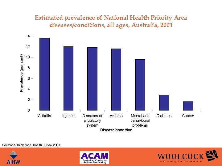 Estimated prevalence of National Health Priority Area diseases/conditions, all ages, Australia, 2001 Source: ABS