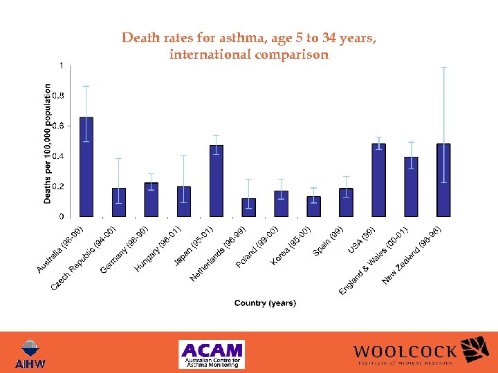 Death rates for asthma, age 5 to 34 years, international comparison