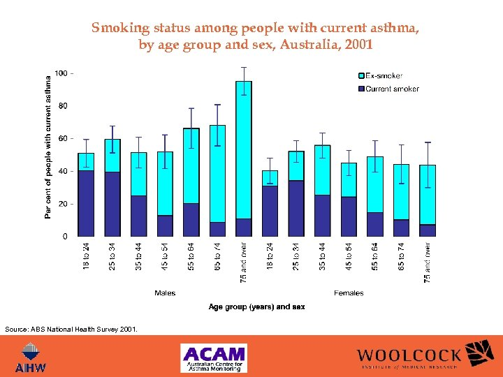 Smoking status among people with current asthma, by age group and sex, Australia, 2001