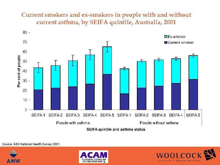 Current smokers and ex-smokers in people with and without current asthma, by SEIFA quintile,