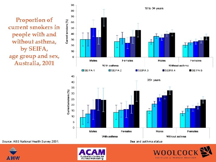 18 to 34 years Proportion of current smokers in people with and without asthma,