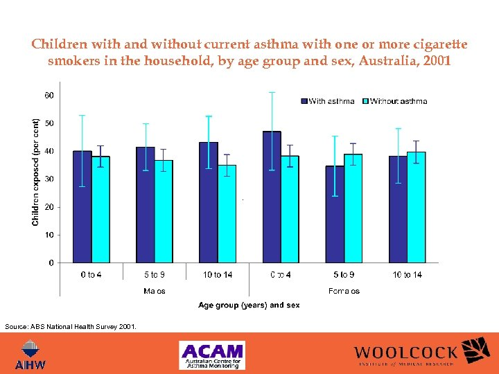 Children with and without current asthma with one or more cigarette smokers in the