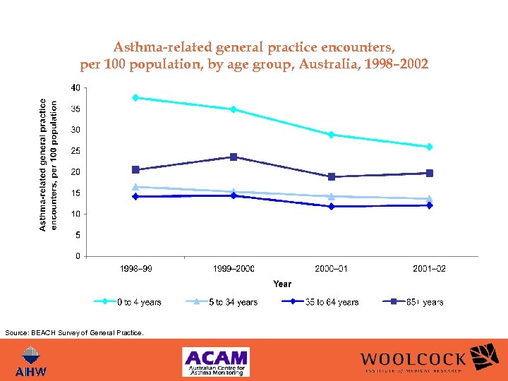 Asthma-related general practice encounters, per 100 population, by age group, Australia, 1998– 2002 Source: