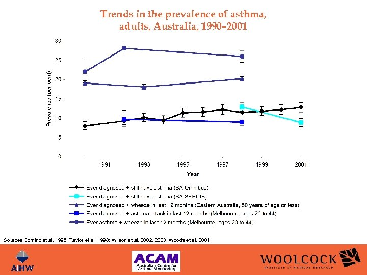 Trends in the prevalence of asthma, adults, Australia, 1990– 2001 Sources: Comino et al.