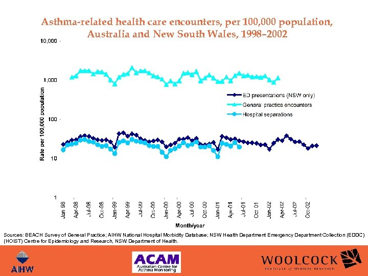 Asthma-related health care encounters, per 100, 000 population, Australia and New South Wales, 1998–
