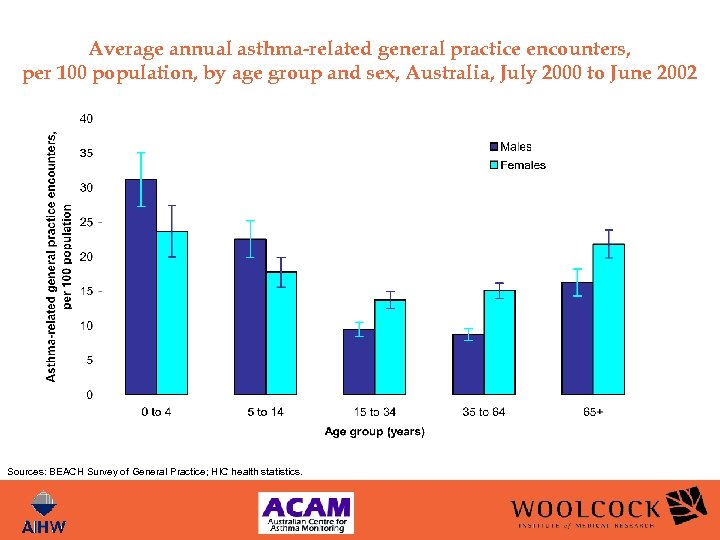 Average annual asthma-related general practice encounters, per 100 population, by age group and sex,